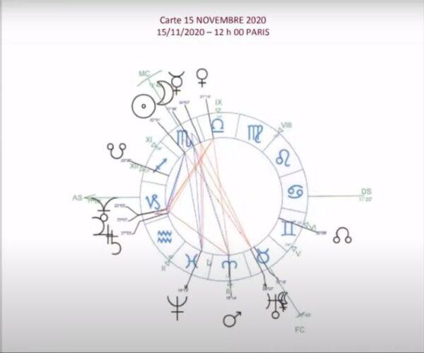 Une analyse de la situation vue sur le plan astrologique